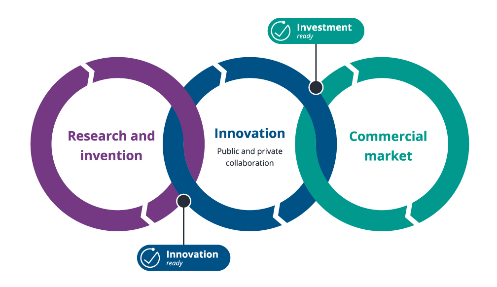CPI Innovation Continuum