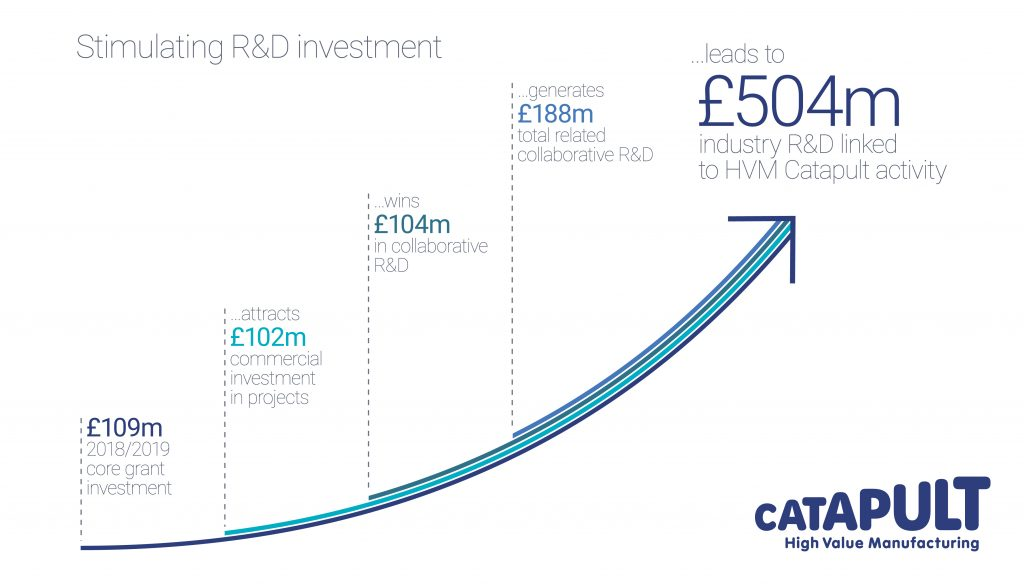 £504m industry R&D related to HVM Catapult activity